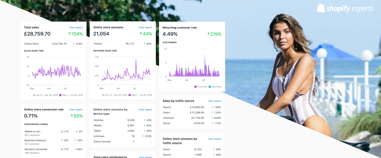 Shopify Revenue Dashboard