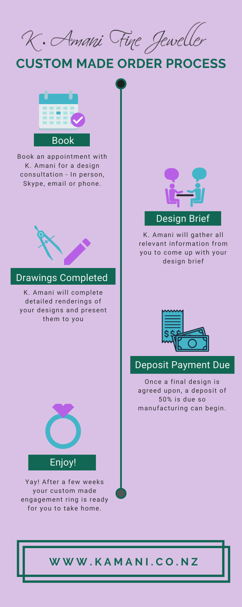 Custom Made Jewellery Order Process Infographic