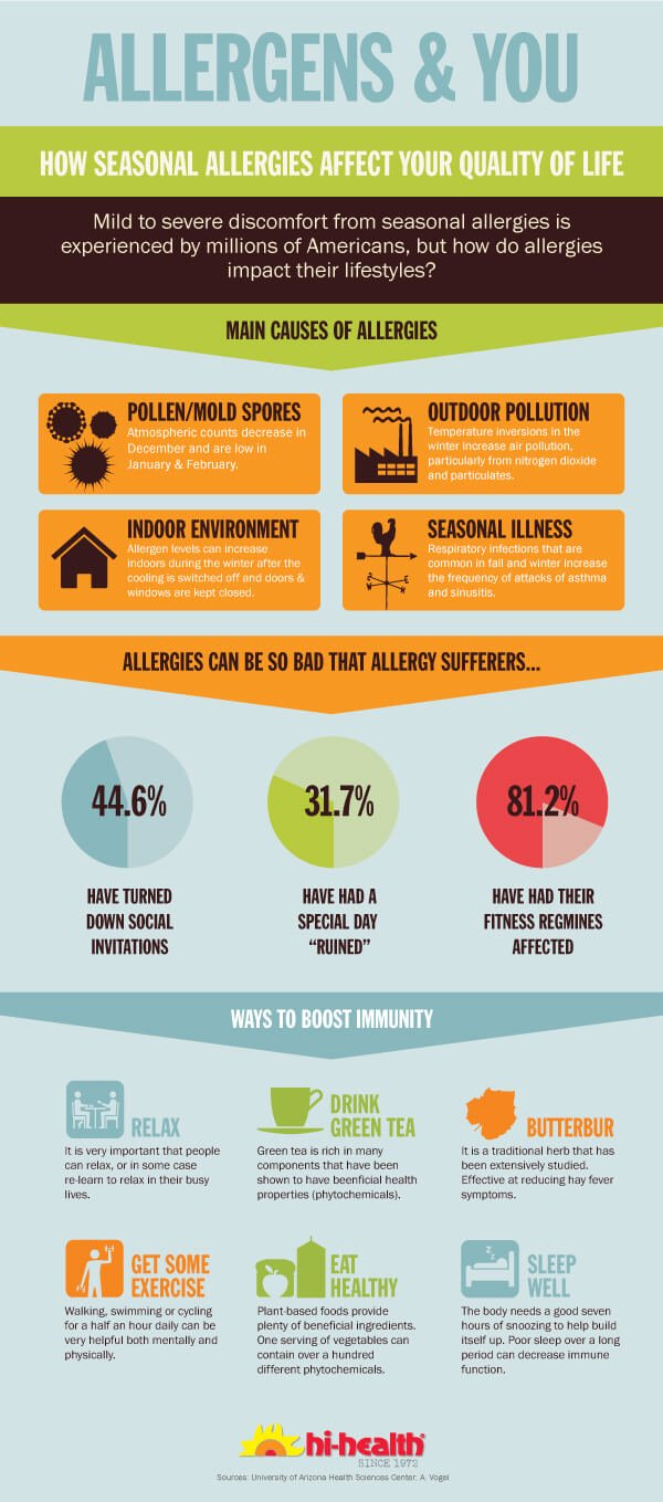 Allergies & You