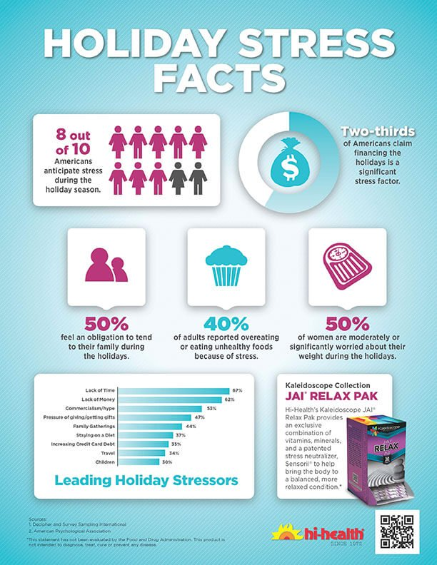 Holiday Stress Facts Infographic