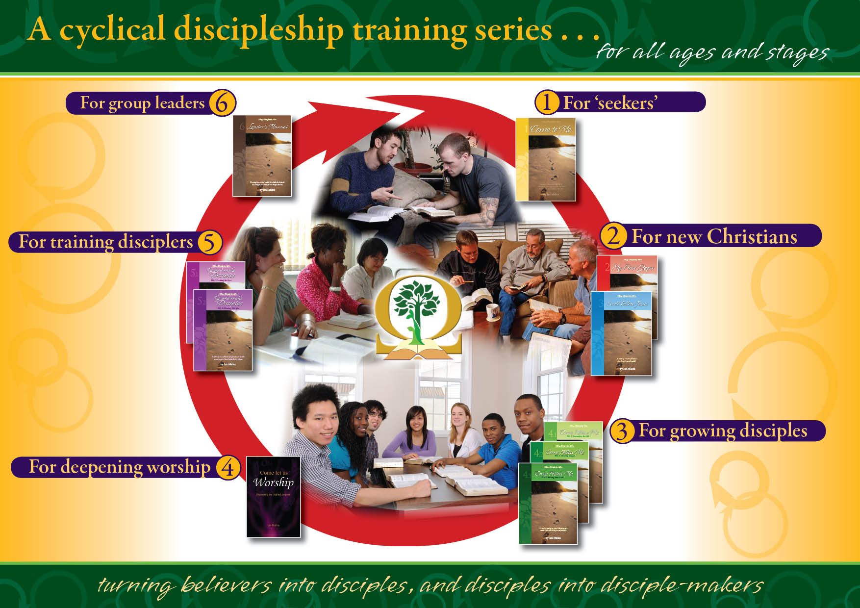 Diagram of the Omega Discipleship training series