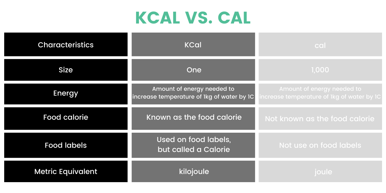 Kcal vs. cal graph