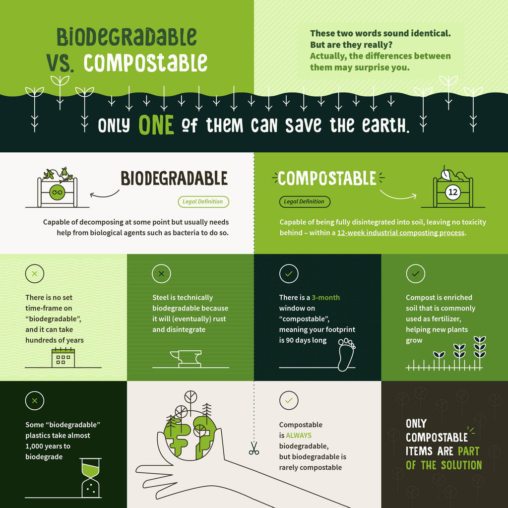 Biodegradable Vs Compostable – What's The Difference?