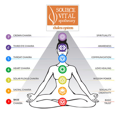Understanding and Balancing Your 7 Chakras