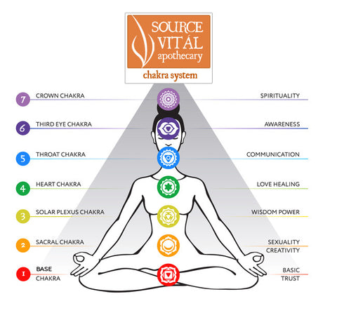 Understanding And Balancing Your 7 Chakras on oil diagram