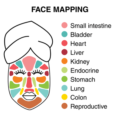 How to Use Face Mapping to Improve Your Skin Health