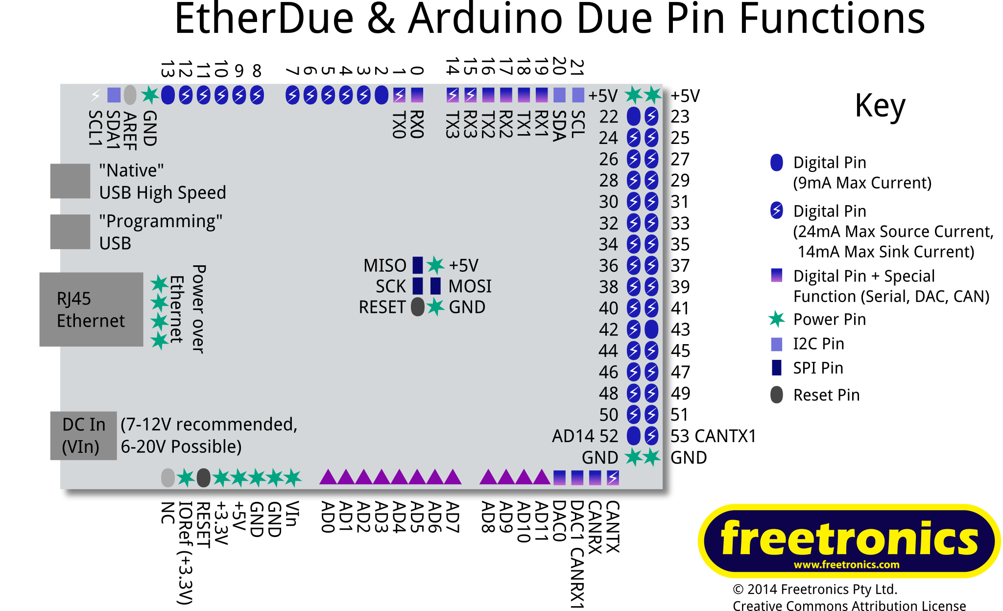 Etherdue Quickstart Guide Freetronics Usb Pinout Information Is Available Here Detailed