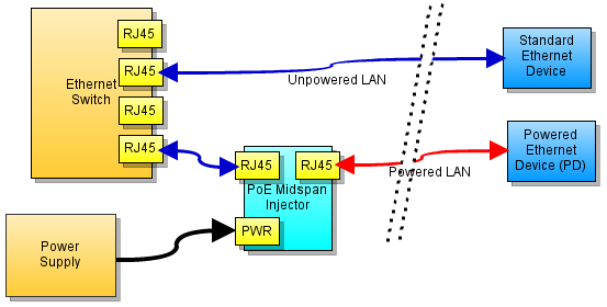 channel power over ethernet midspan injector tronics 4 channel power over ethernet midspan injector