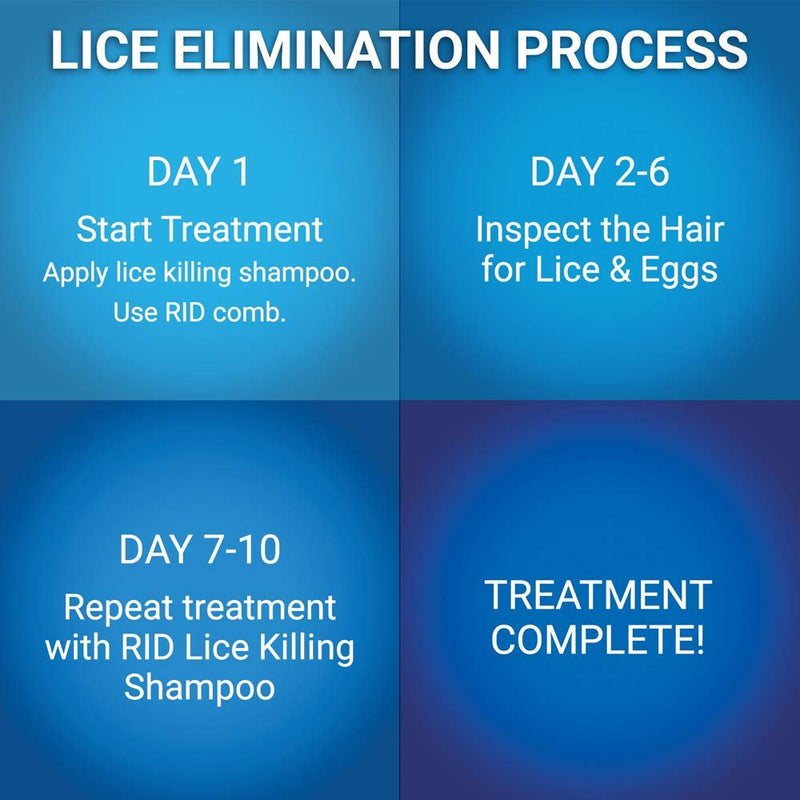 RID Lice Treatment Complete Kit - Shampoo, Comb-out Spray and Home Lice, Bedbug & Dust Mite Spray