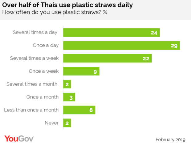 Women use plastic straws more than men