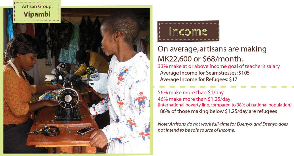 Infographic Fair Trade Income Dsenyo