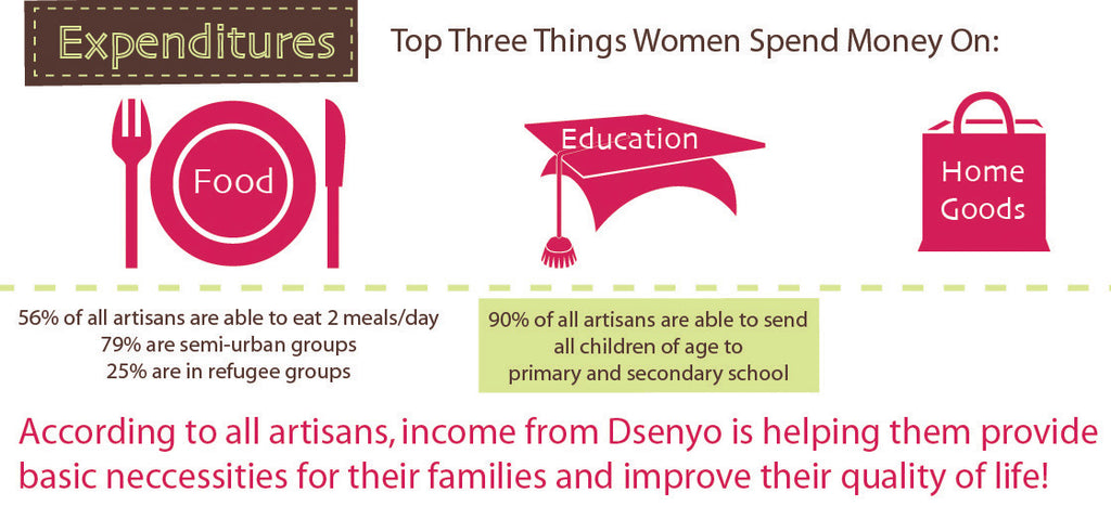 Infographic Fair Trade Wages Dsenyo