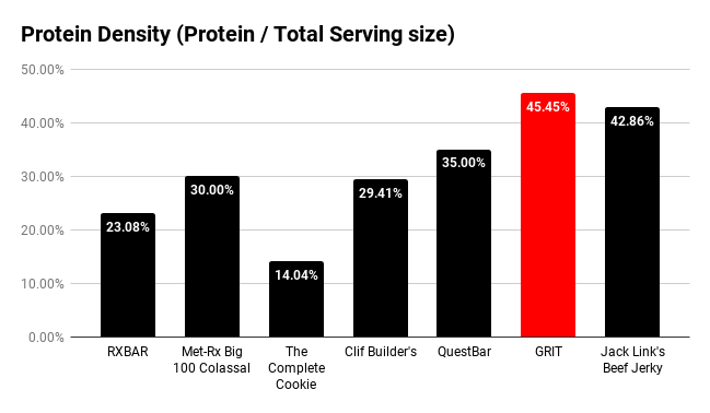 Protein Density - GRIT is more protein-dense compared to available protein bars.