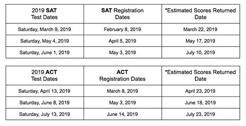 Upcoming ACT & SAT Test Dates – JCB Educational Services