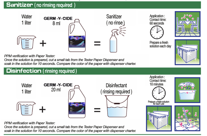 GERM-Y-CIDE Disinfectant (1 Gallon)