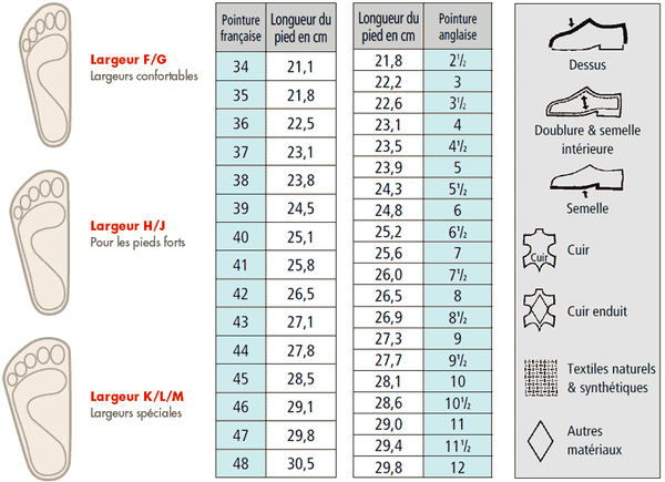Table of correspondence of shoe size