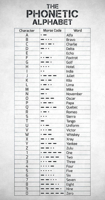 The Phonetic Alphabet and Morse Code - Art Print