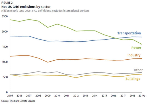 emission-by-sector-us-2005-to-2019