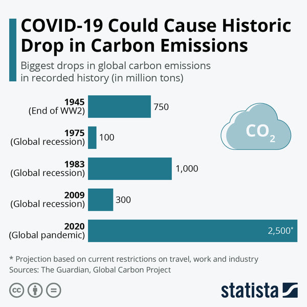 emissions-go-down-during-covid-historic
