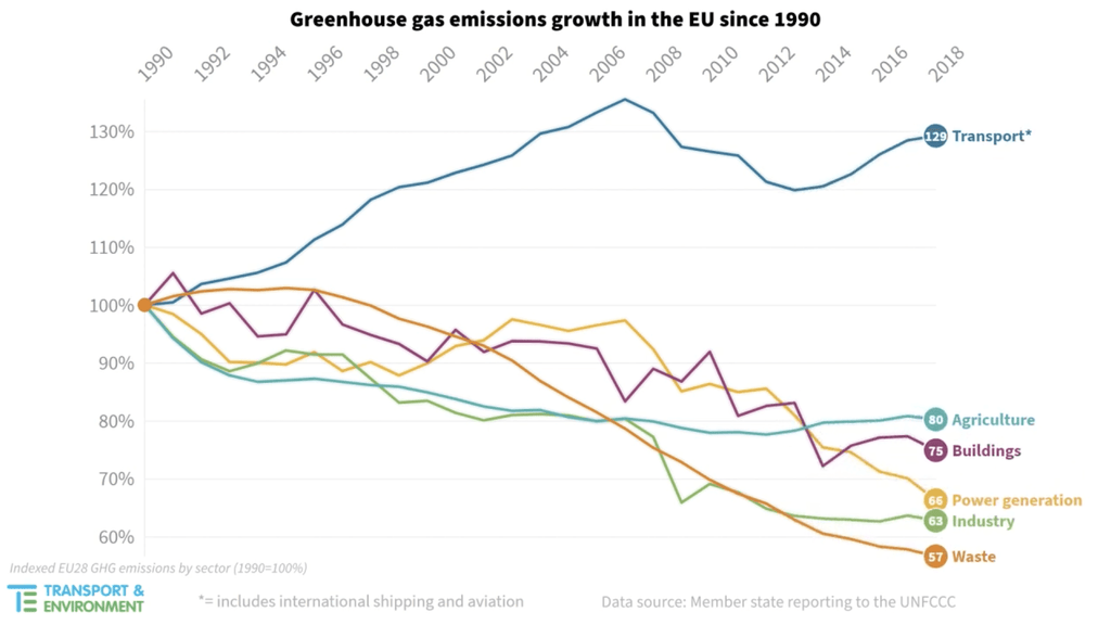 emissions-growth-by-sector-eu-1990-to-2018