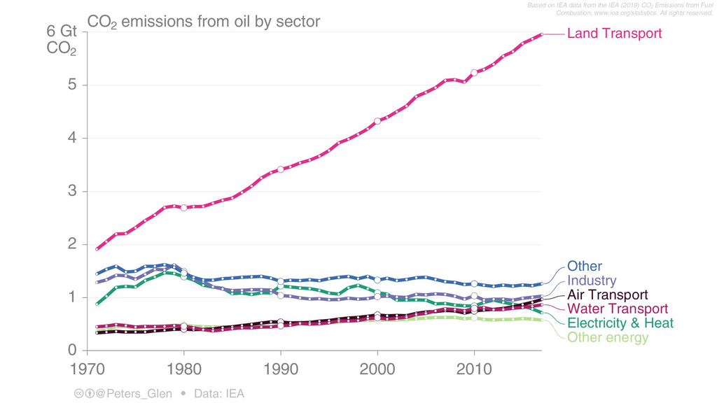 oil-sector-emissions-land-transport-rapid-increase-over-decades