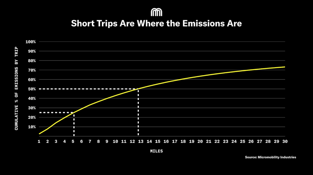 short-trips-are-where-the-emissions-are-micromobility-industries