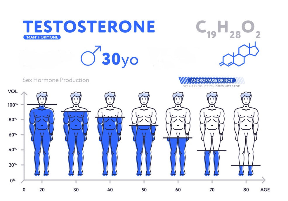 how boost testosterone production