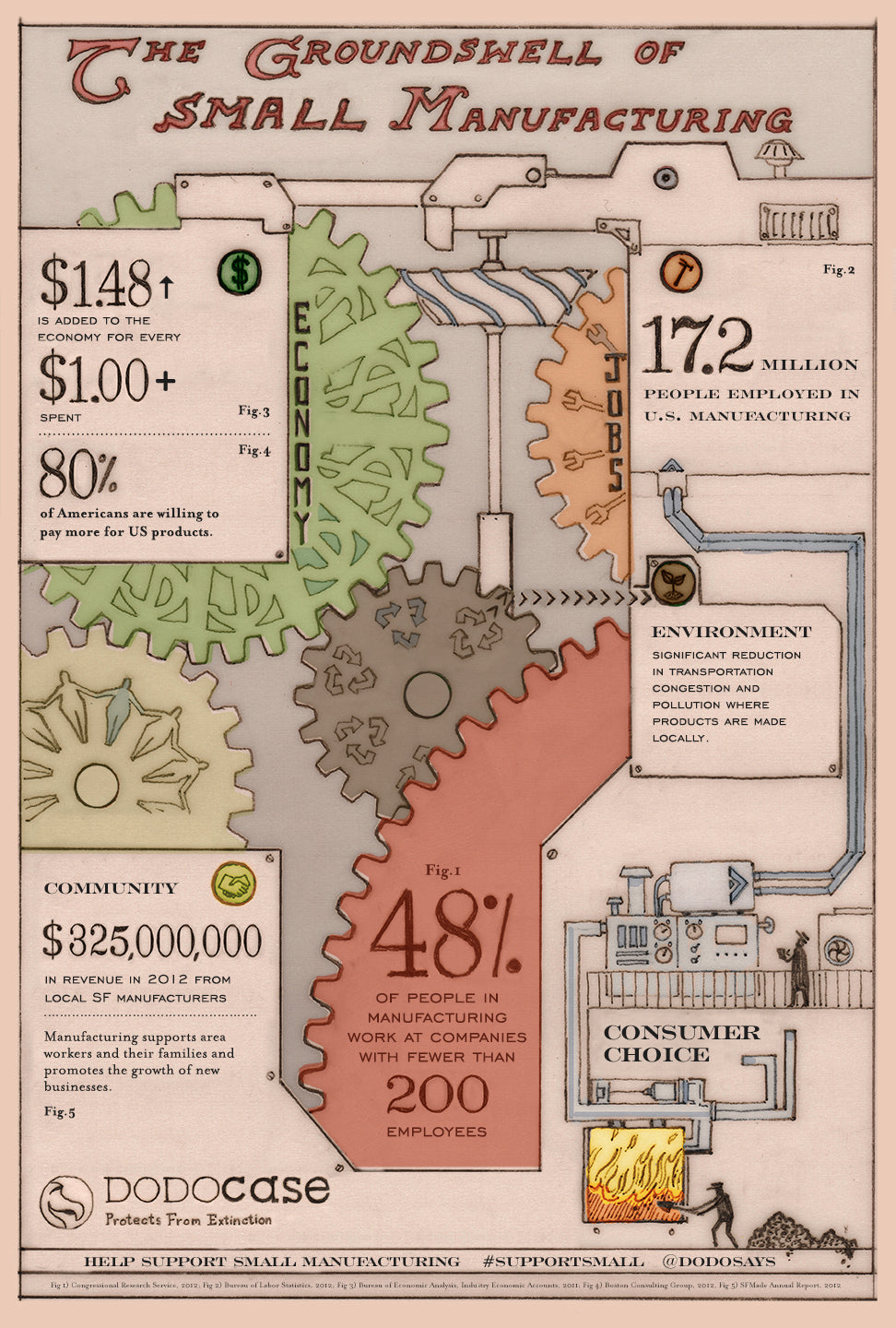 Support Small Manufacturing - Infographic