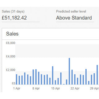 chiffre d'affaires ebay dropshipping