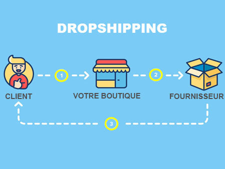 Fonctionnement dropshipping
