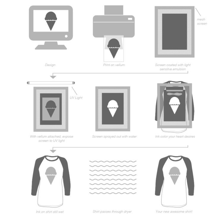 diagram explaining the screen printing process for custom sorority shirts