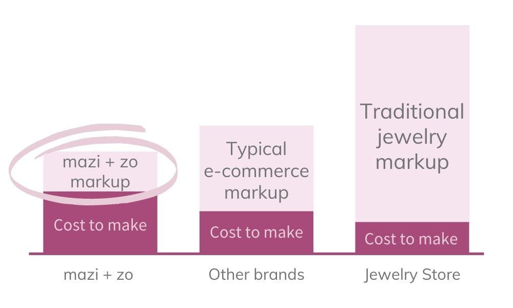 How Jewelry prices are calculated for e-commerce and direct-to-consumer sales