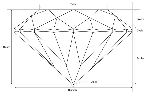 The Anatomy of a Diamond Grading Report