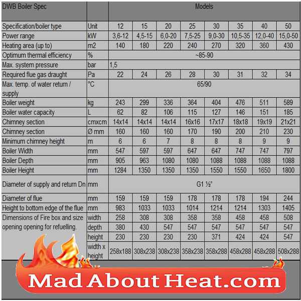 DWB boiler specification brochure wood burning logs central heating madaboutheat