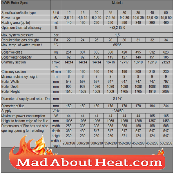 DWBi multi fuel wood coal manufacturing waste chipboard burning boiler madaboutheat
