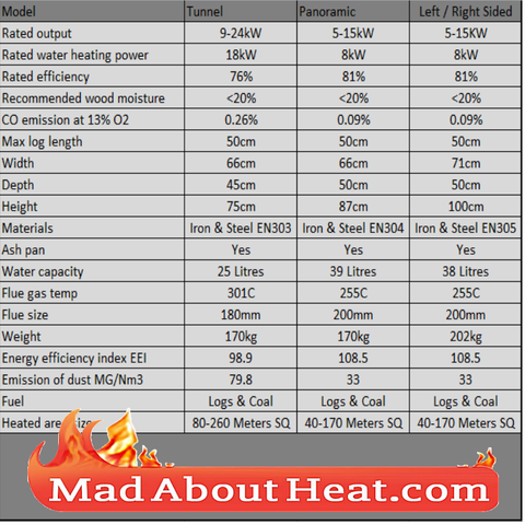 KZWJ Spec Sheet back boiler stoves for central heating hot water for sale madaboutheat.com