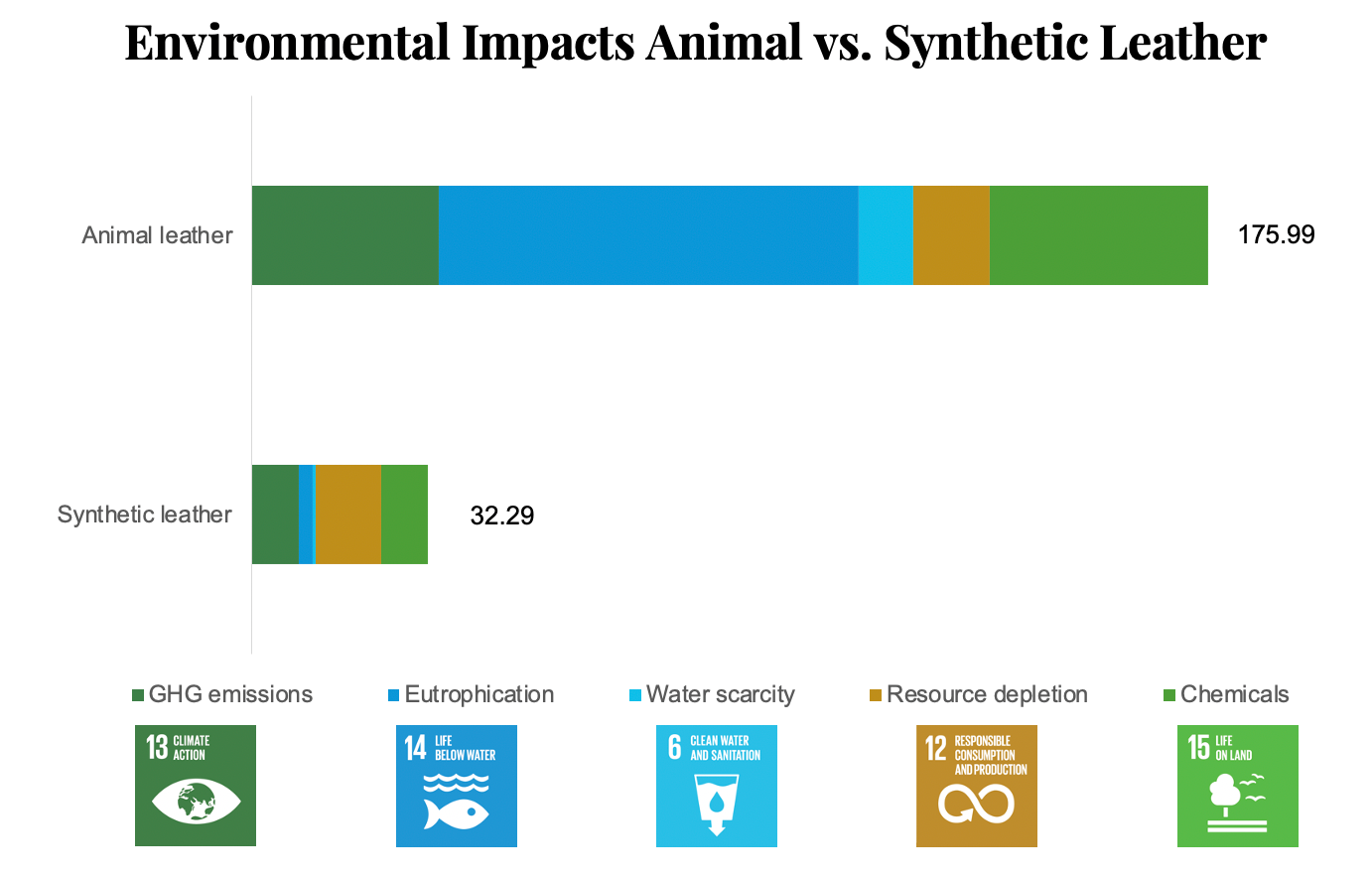 Environmental Impact of Animal Leather vs. Synthetic Leather