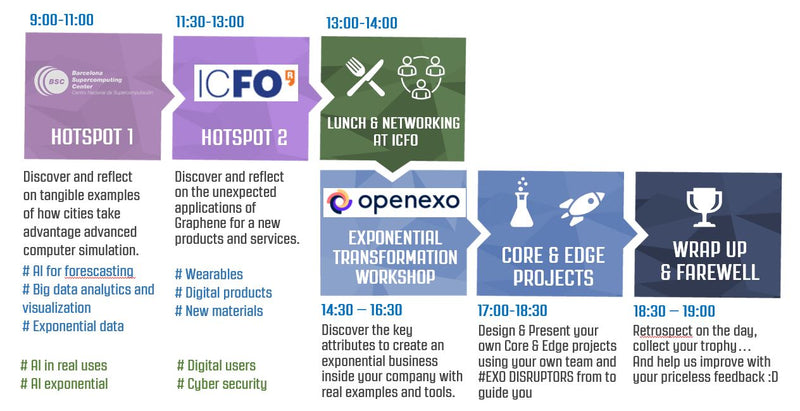 Barcelona – Exponential Digital Innovation PDF - mon, 28th october - 8 hours