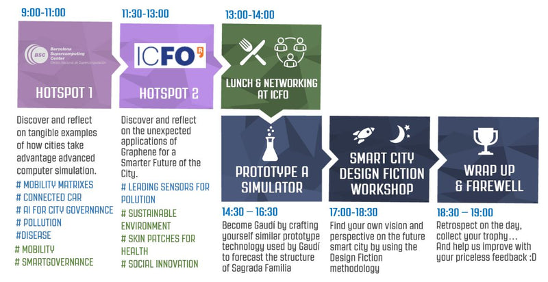 Smart City Expo – Smart Future of the cities PDF - wed, 20th - 8 hours