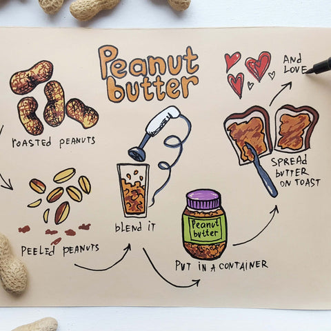 Breakfast preparation strategy drawing-things to draw