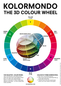 POSTER Kolormondo Colour Wheel - delivered by post