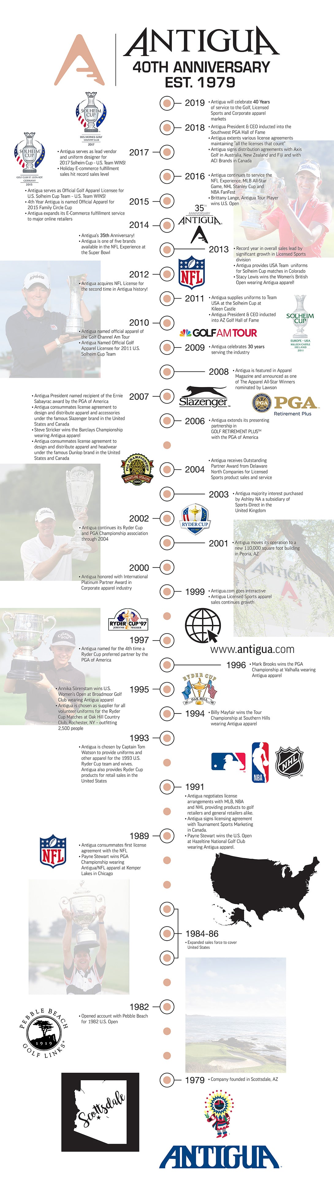 OUR ATHLETES TIMELINE