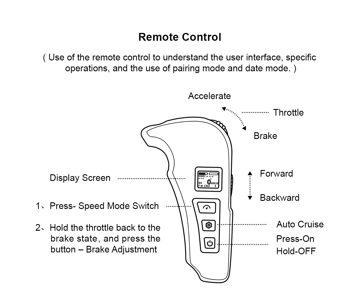 Functions of LycaonBoard remote for Lycaon G, Lycaon GR