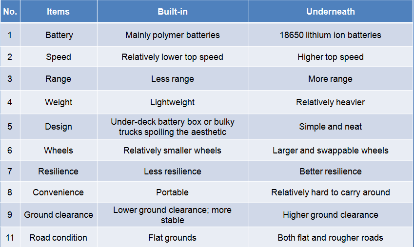 Comparison between built-in and underneath Electric Skateboard