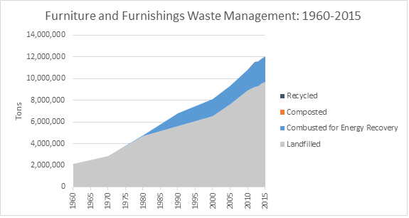 OMNI, Waste Management Graph