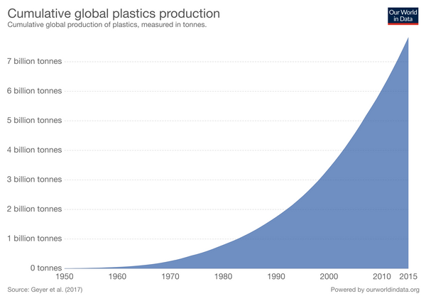 OMNI, Global Plastic Production