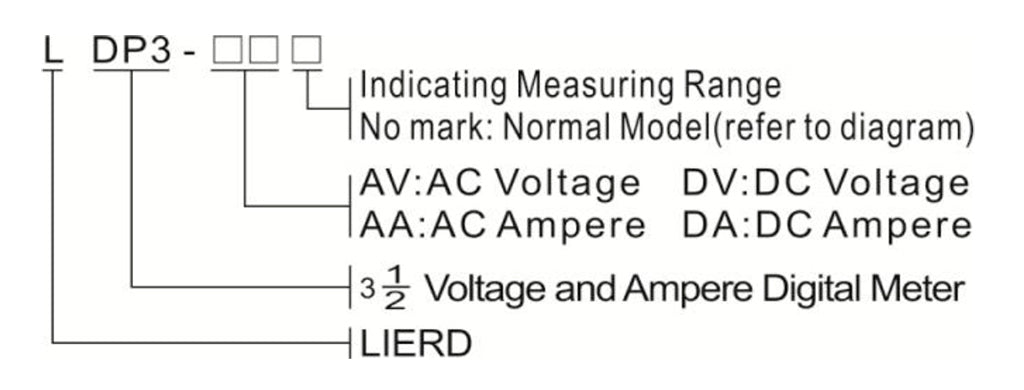 Model Number Structure-LDP3
