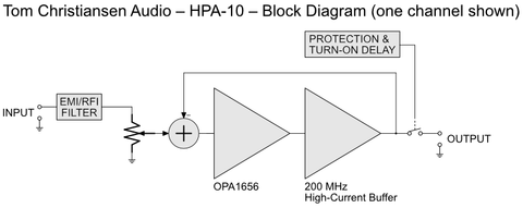 TCA HPA-10 Block Diagram