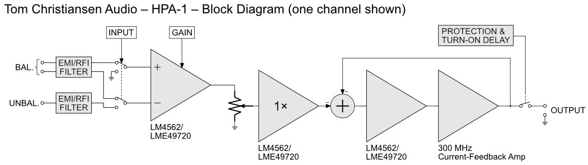 TCA HPA-1 Block Diagram