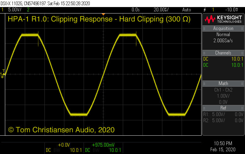 TCA HPA-1: Clipping response (hard clipping)